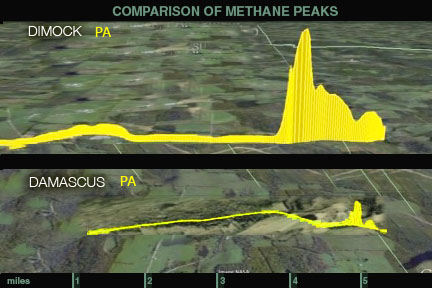 Comparing ambient methane concentrations in Damascus Township, PA and in Dimock Township, PA. At the same methane measurement scale, Dimock peak maximum is 15.4 ppm compared to 3.5 ppm in Damascus. What will Town of Delaware look like? Picture Credit: Gas Safety, Inc.