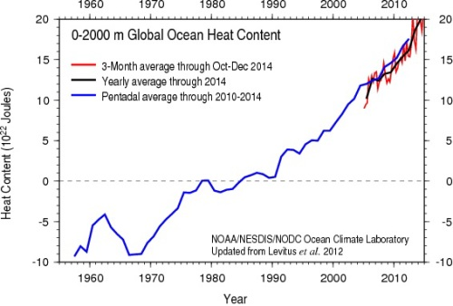 Ocean heat content data to a depth of 2,000 meters, from NOAA