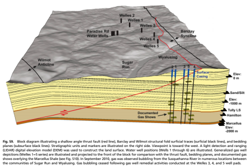 Shows how natural gas and other contaminants migrated laterally through kilometers of rock at shallow to intermediate depths, impacting an aquifer used as a potable water source.